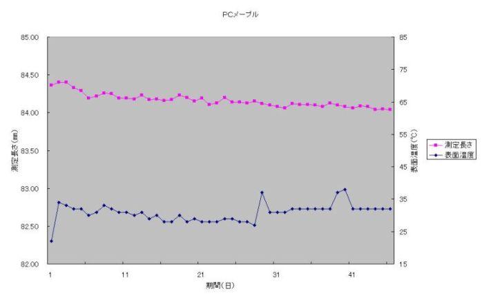 PCメープルのテストデータ