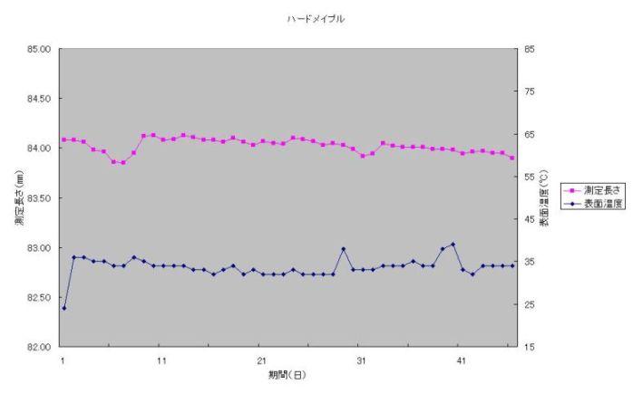 ハードメープルのテストデータ