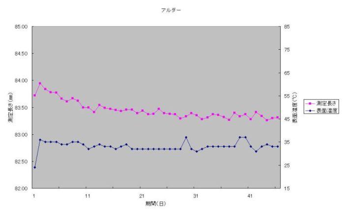 アルダーのテストデータ